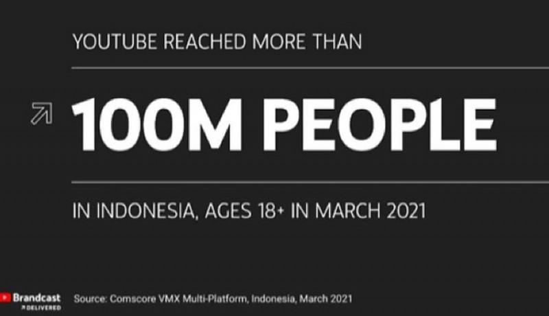 www.nusabali.com-penonton-youtube-melesat-30-persen-di-2021