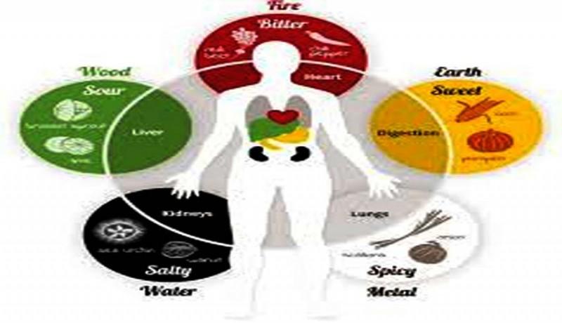 www.nusabali.com-feng-shui-keseimbangan-lima-unsur-dalam-tubuh-manusia