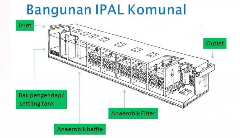 www.nusabali.com-dua-ipal-komunal-dibangun-tahun-ini