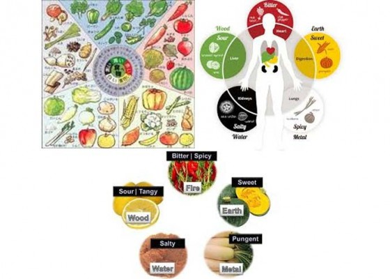 Nusabali.com - keseimbangan-lima-unsur-dalam-tubuh-manusia