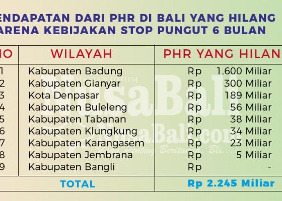 Nusabali.com - total-rp-23-triliun-pendapatan-dari-phr-hilang-akibat-corona