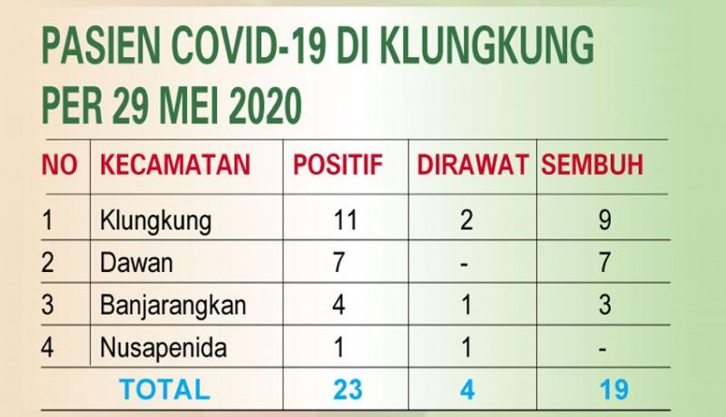www.nusabali.com-tiga-pmi-asal-klungkung-positif-covid-19