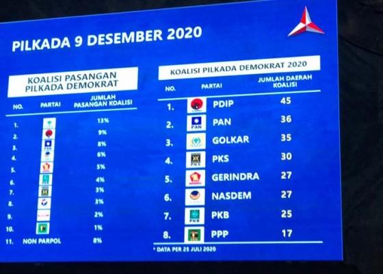 Nusabali.com - demokrat-paling-banyak-koalisi-dengan-pdip-di-pilkada-2020