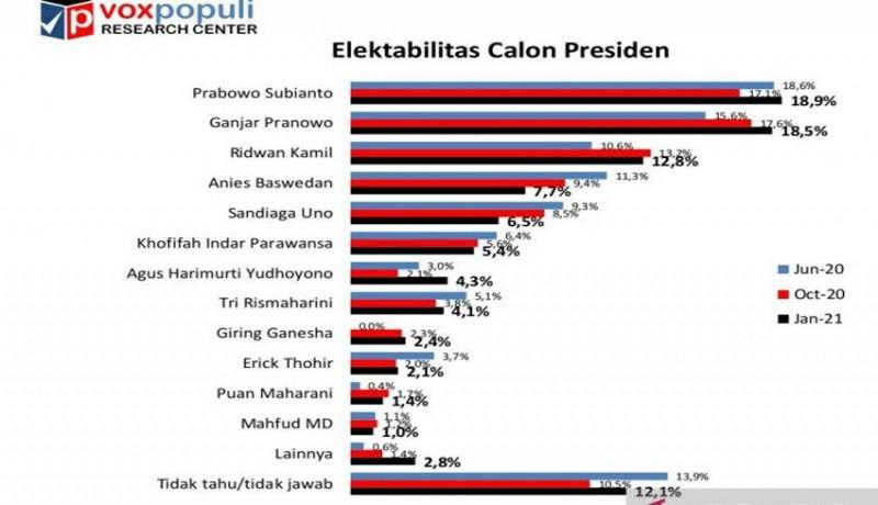 www.nusabali.com-survei-capres-2024-voxpopuli-prabowo-dibayangi-ganjar-anies-baswedan-anjlok