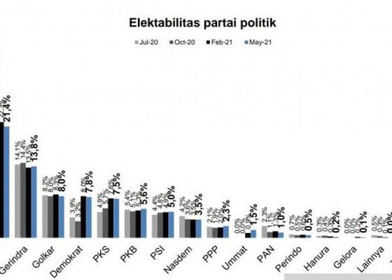 Nusabali.com - survei-indometer-elektabilitas-pdip-teratas-ummat-mengejutkan-hanura-di-papan-bawah