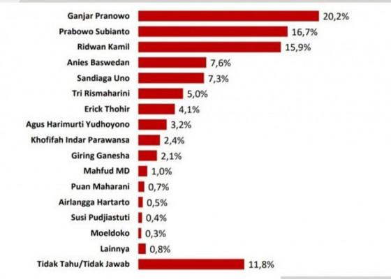 Nusabali.com - survei-y-publica-elektabilitas-ganjar-pranowo-jauh-meninggalkan-puan-maharani