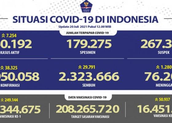 Nusabali.com - indonesia-adds-38325-covid-cases-total-reaches-2959058