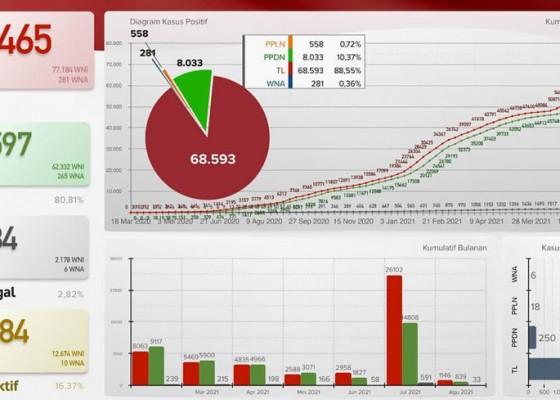 Nusabali.com - agustus-dibuka-dengan-tambahan-1146-kasus-covid-19-di-bali
