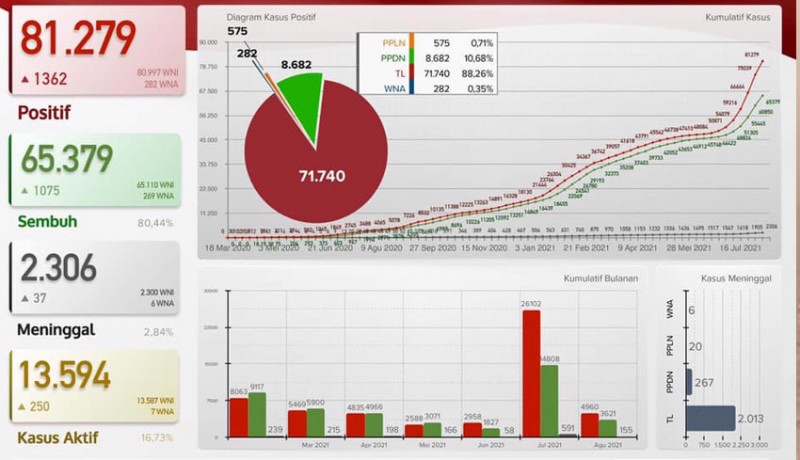 www.nusabali.com-buleleng-dominasi-kasus-kematian-covid-19-tertinggi-di-bali