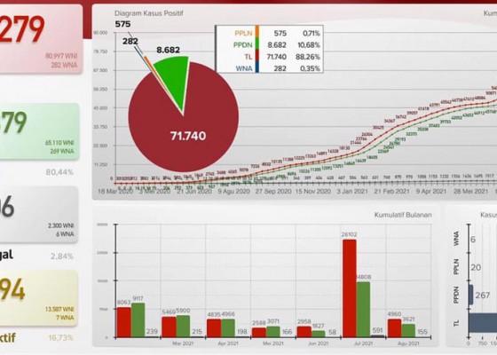 Nusabali.com - buleleng-dominasi-kasus-kematian-covid-19-tertinggi-di-bali